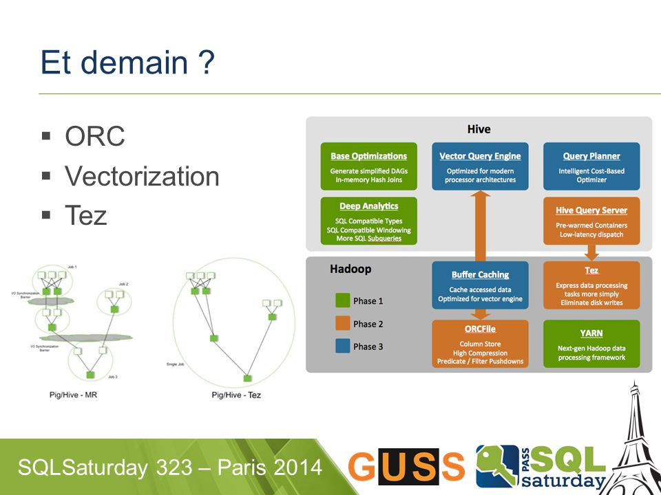 SQLSaturday 323 – Paris 2014 Et demain  ORC  Vectorization  Tez
