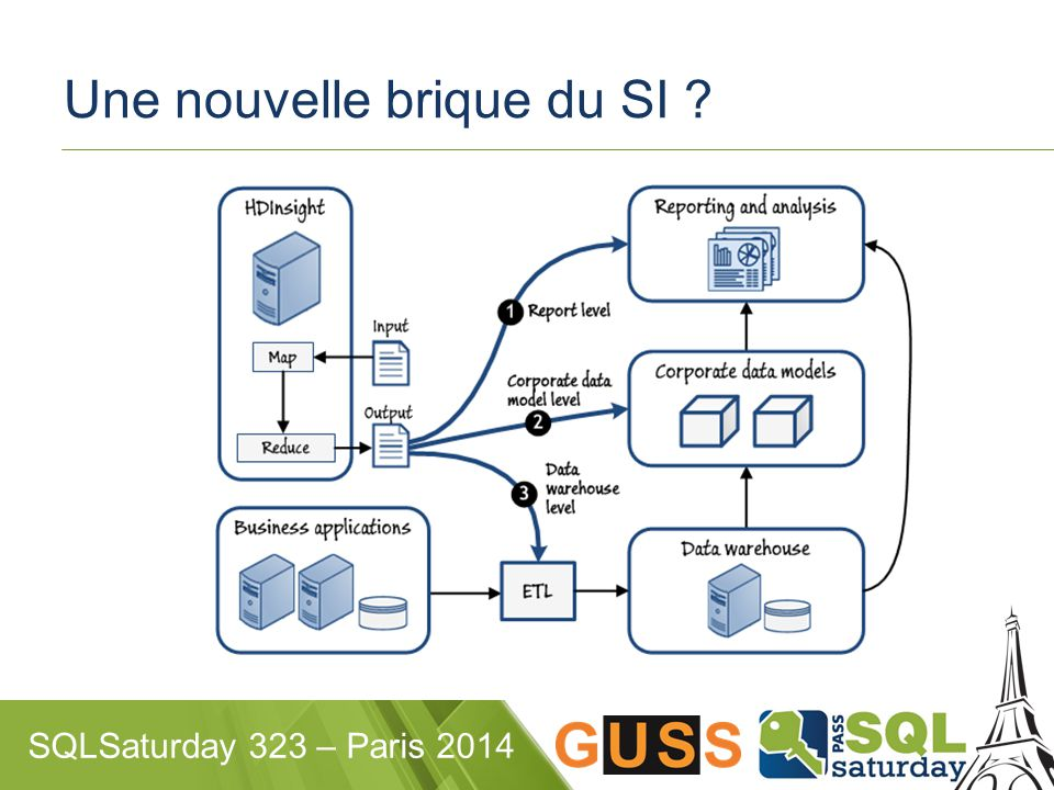 SQLSaturday 323 – Paris 2014 Une nouvelle brique du SI