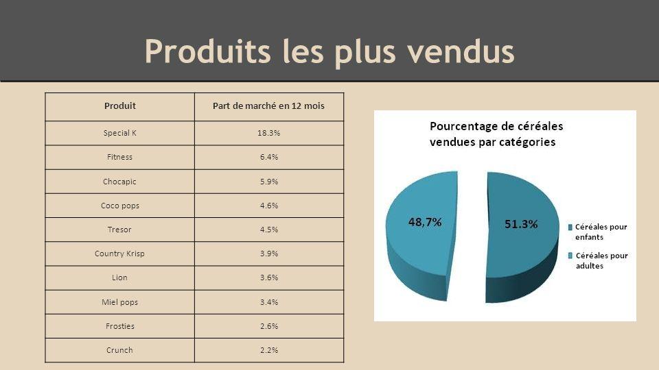 Produits les plus vendus ProduitPart de marché en 12 mois Special K18.3% Fitness6.4% Chocapic5.9% Coco pops4.6% Tresor4.5% Country Krisp3.9% Lion3.6% Miel pops3.4% Frosties2.6% Crunch2.2%