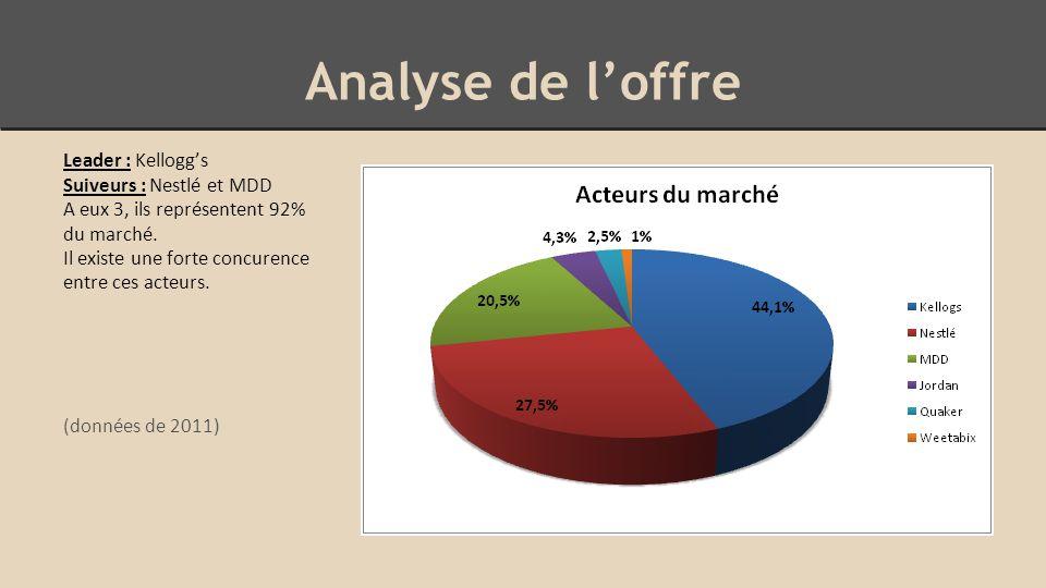 Analyse de l'offre Leader : Kellogg's Suiveurs : Nestlé et MDD A eux 3, ils représentent 92% du marché.