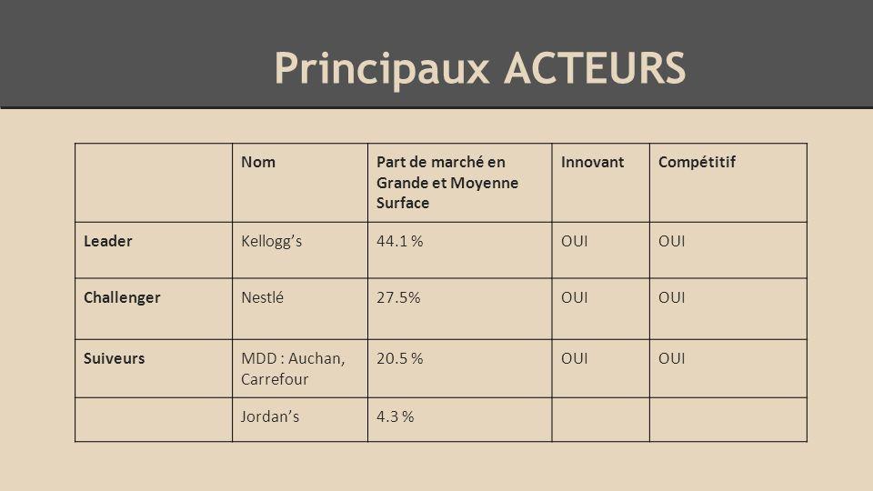 Principaux ACTEURS NomPart de marché en Grande et Moyenne Surface InnovantCompétitif LeaderKellogg's44.1 %OUI ChallengerNestlé27.5%OUI SuiveursMDD : Auchan, Carrefour 20.5 %OUI Jordan's4.3 %