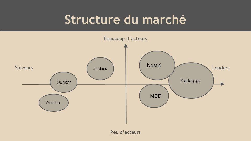 Structure du marché Beaucoup d'acteurs Suiveurs Leaders Peu d'acteurs Kelloggs Nestlé MDD Jordans Weetabix Quaker