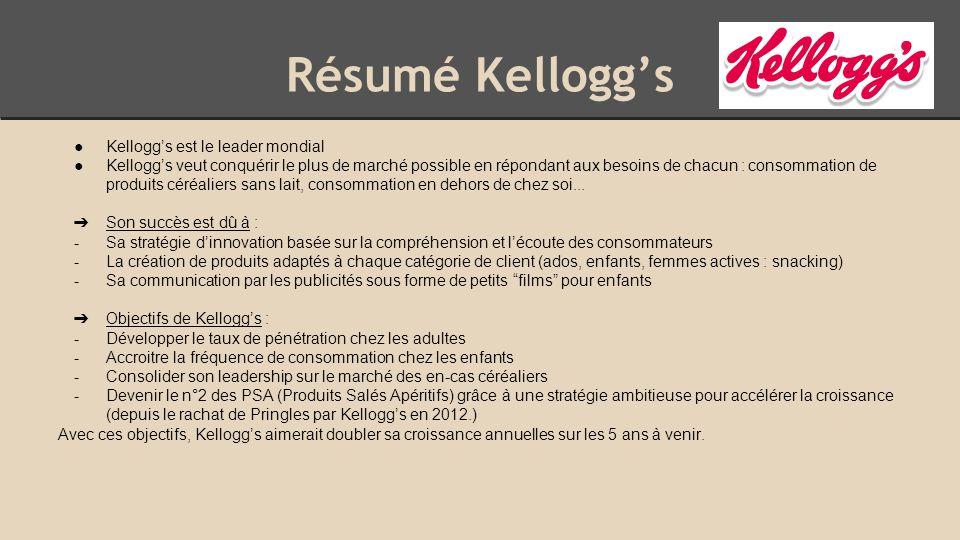 Résumé Kellogg's ●Kellogg's est le leader mondial ●Kellogg's veut conquérir le plus de marché possible en répondant aux besoins de chacun : consommation de produits céréaliers sans lait, consommation en dehors de chez soi...