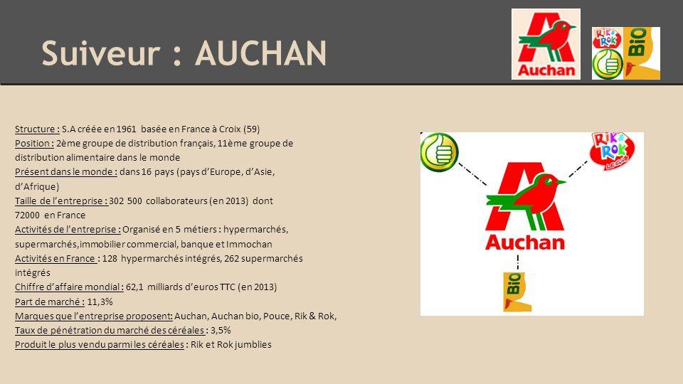 Suiveur : AUCHAN Structure : S.A créée en 1961 basée en France à Croix (59) Position : 2ème groupe de distribution français, 11ème groupe de distribution alimentaire dans le monde Présent dans le monde : dans 16 pays (pays d'Europe, d'Asie, d'Afrique) Taille de l'entreprise : 302 500 collaborateurs (en 2013) dont 72000 en France Activités de l'entreprise : Organisé en 5 métiers : hypermarchés, supermarchés,immobilier commercial, banque et Immochan Activités en France : 128 hypermarchés intégrés, 262 supermarchés intégrés Chiffre d'affaire mondial : 62,1 milliards d'euros TTC (en 2013) Part de marché : 11,3% Marques que l'entreprise proposent: Auchan, Auchan bio, Pouce, Rik & Rok, Taux de pénétration du marché des céréales : 3,5% Produit le plus vendu parmi les céréales : Rik et Rok jumblies