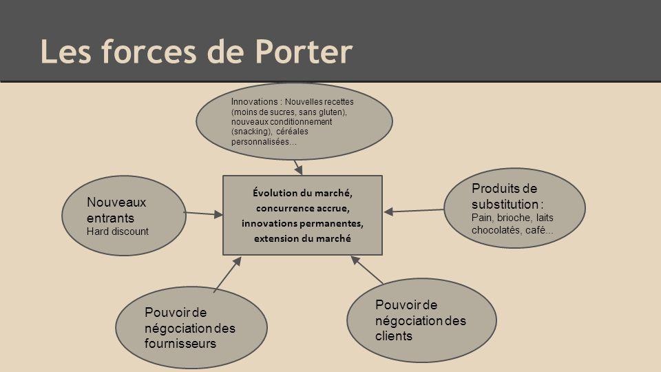 Les forces de Porter Évolution du marché, concurrence accrue, innovations permanentes, extension du marché Produits de substitution : Pain, brioche, laits chocolatés, café...