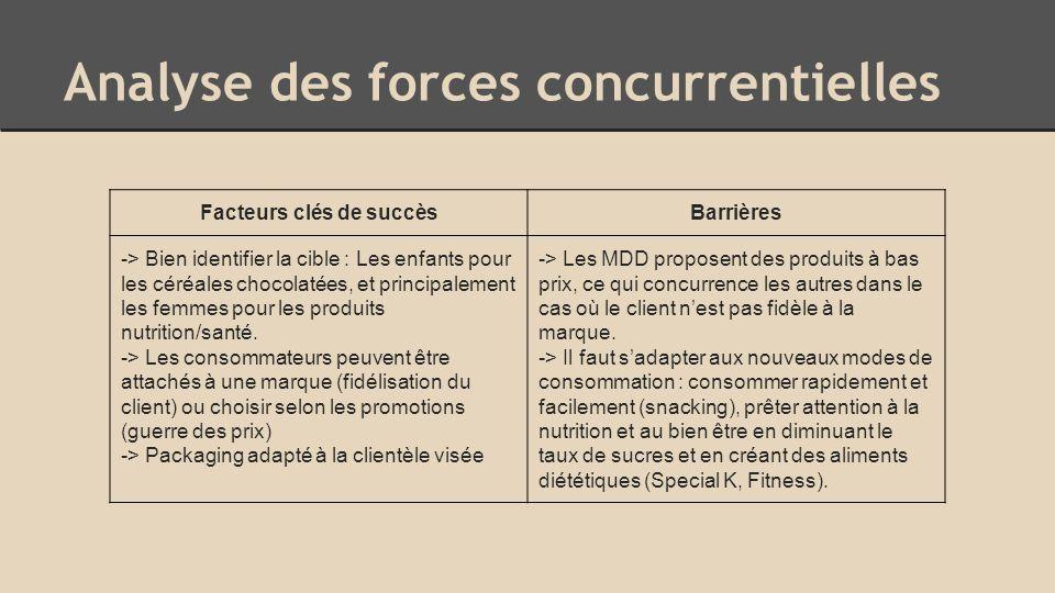 Analyse des forces concurrentielles Facteurs clés de succèsBarrières -> Bien identifier la cible : Les enfants pour les céréales chocolatées, et principalement les femmes pour les produits nutrition/santé.