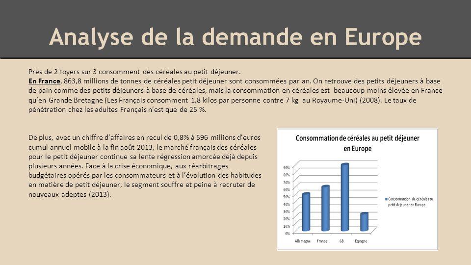 Analyse de la demande en Europe Près de 2 foyers sur 3 consomment des céréales au petit déjeuner.