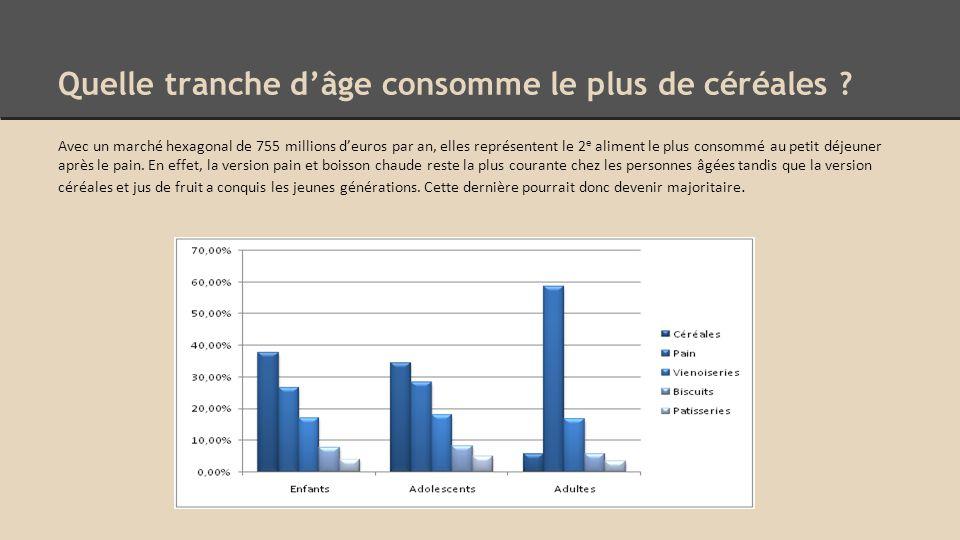 Domaine d'activité stratégique Clientèle potentielle Besoin générique Technologie utilisée -Femmes (Déliform) -Adultes -Consommateurs de produits bio -Adolescents -Enfants (Rik et Rok) -Nutritionnel -Ludique -Gourmand -Santé - Minceur -Bio Conditionnement en vrac - Conditionnement en - paquets Céréales soufflés - Céréales fourrés - Céréales pétales - Céréales muesli - Europe - Asie - Sénégal - Zone géographique