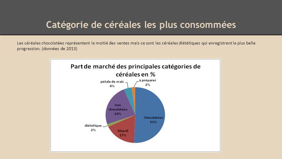 Catégorie de céréales les plus consommées Les céréales chocolatées représentent la moitié des ventes mais ce sont les céréales diététiques qui enregistrent la plus belle progression.