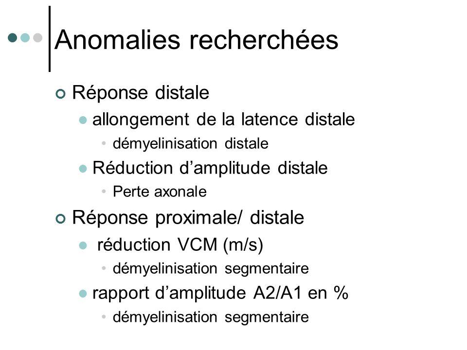 Anomalies recherchées Réponse distale allongement de la latence distale démyelinisation distale Réduction d'amplitude distale Perte axonale Réponse pr