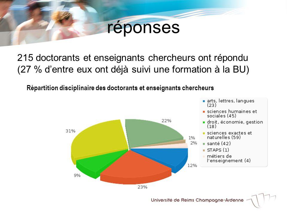 réponses 215 doctorants et enseignants chercheurs ont répondu (27 % d'entre eux ont déjà suivi une formation à la BU) Répartition disciplinaire des doctorants et enseignants chercheurs