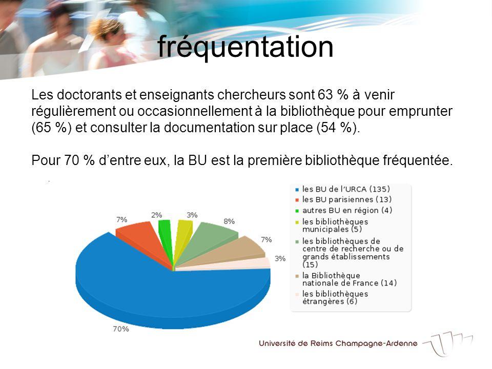 fréquentation Les doctorants et enseignants chercheurs sont 63 % à venir régulièrement ou occasionnellement à la bibliothèque pour emprunter (65 %) et consulter la documentation sur place (54 %).
