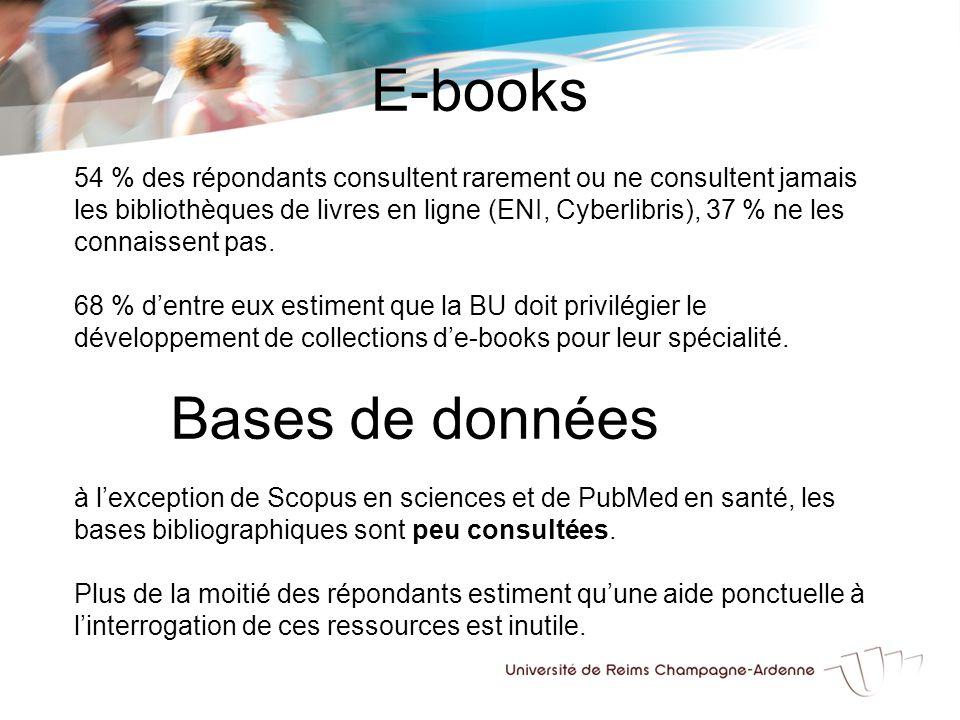 E-books 54 % des répondants consultent rarement ou ne consultent jamais les bibliothèques de livres en ligne (ENI, Cyberlibris), 37 % ne les connaissent pas.