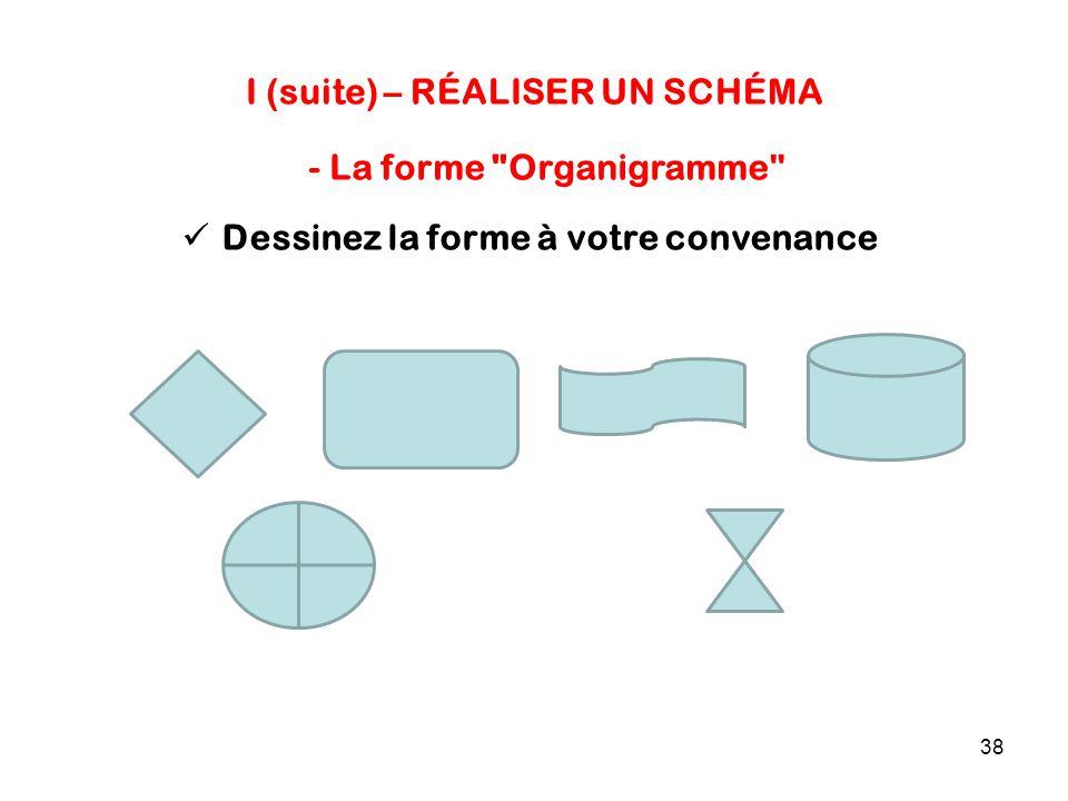 38 I (suite) – RÉALISER UN SCHÉMA Dessinez la forme à votre convenance - La forme Organigramme