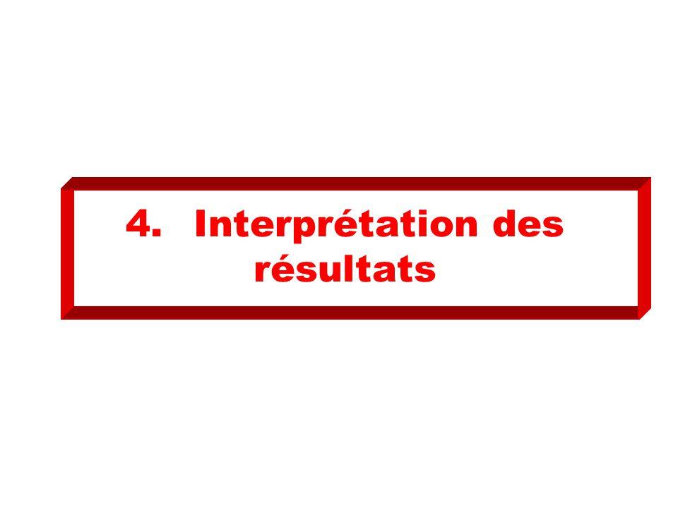 4.Interprétation des résultats