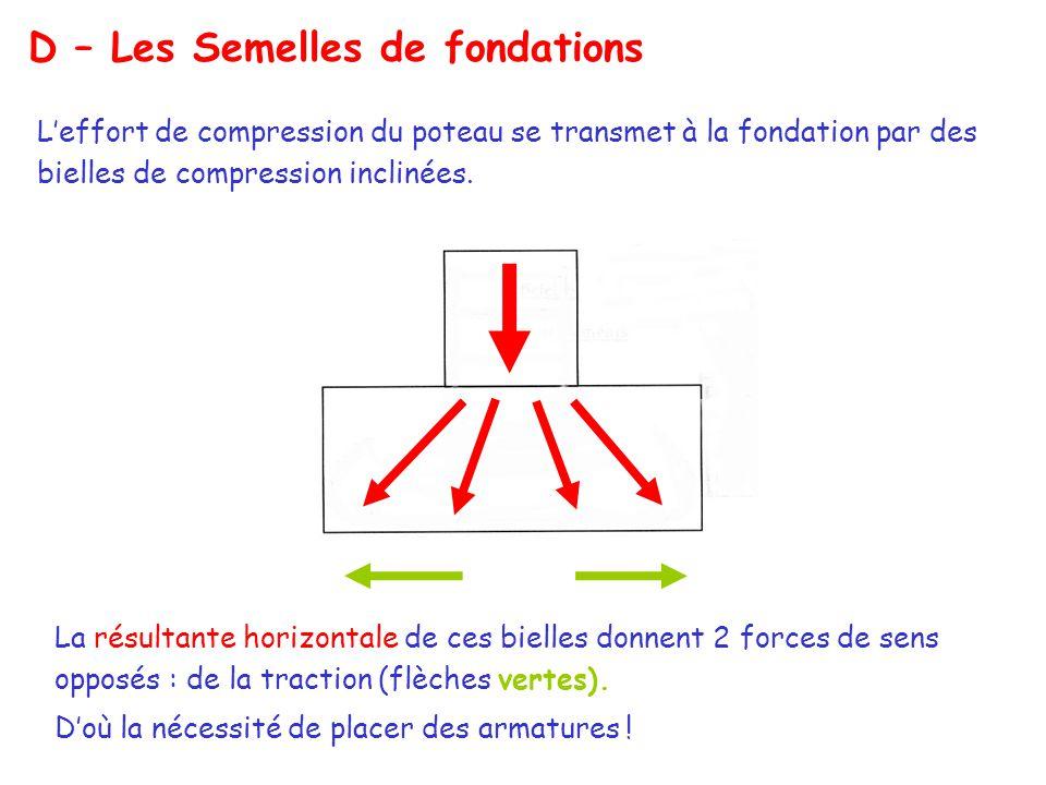 D – Les Semelles de fondations L'effort de compression du poteau se transmet à la fondation par des bielles de compression inclinées.