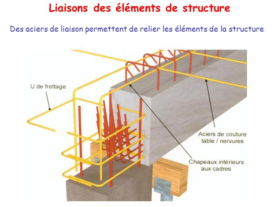 Liaisons des éléments de structure Des aciers de liaison permettent de relier les éléments de la structure