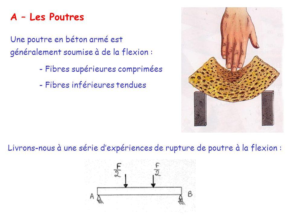 A – Les Poutres Une poutre en béton armé est généralement soumise à de la flexion : - Fibres supérieures comprimées - Fibres inférieures tendues Livrons-nous à une série d'expériences de rupture de poutre à la flexion :