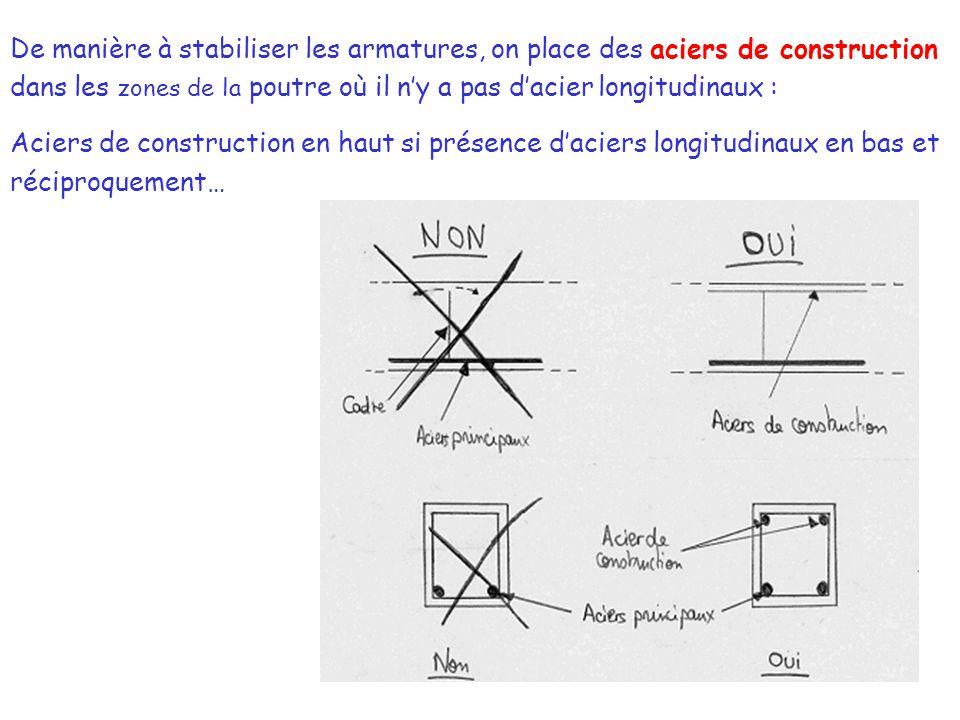 De manière à stabiliser les armatures, on place des aciers de construction dans les zones de la poutre où il n'y a pas d'acier longitudinaux : Aciers de construction en haut si présence d'aciers longitudinaux en bas et réciproquement…