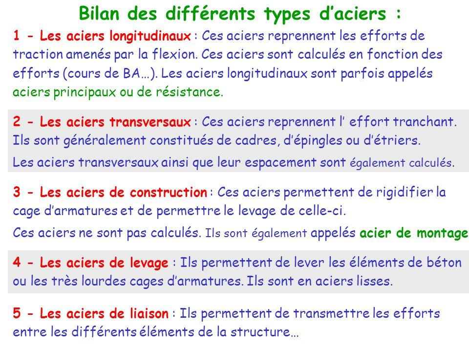 Bilan des différents types d'aciers : 1 - Les aciers longitudinaux : Ces aciers reprennent les efforts de traction amenés par la flexion.