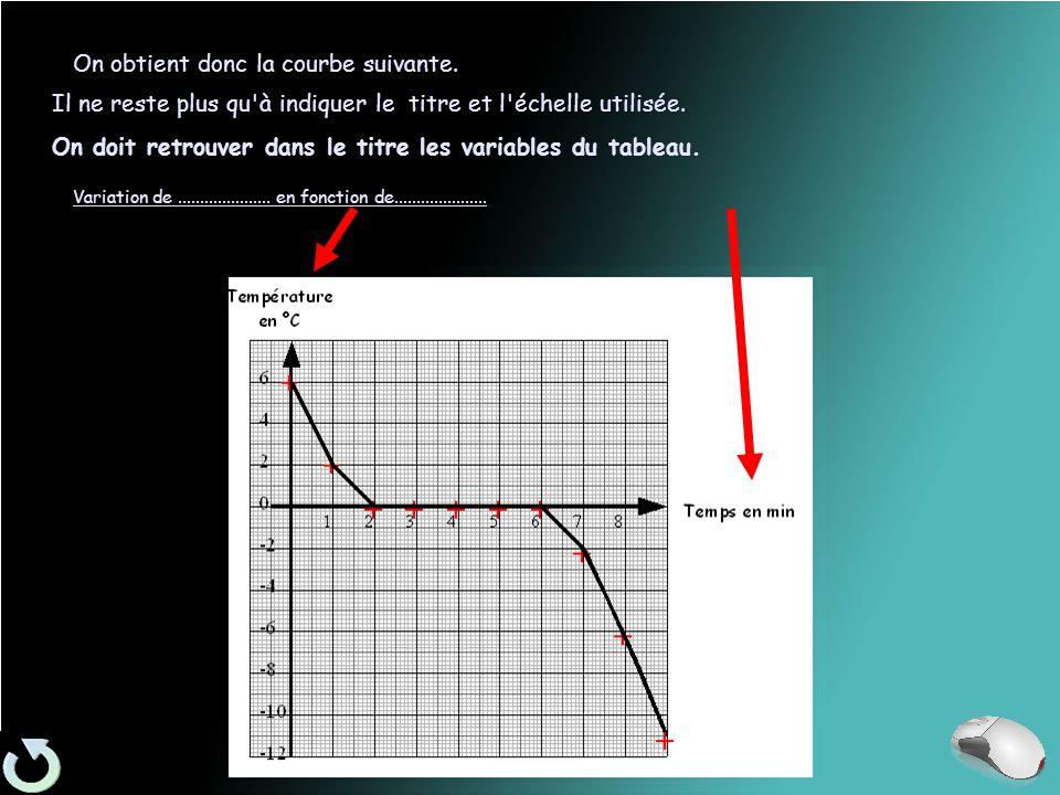 On obtient donc la courbe suivante. Il ne reste plus qu à indiquer le titre et l échelle utilisée.