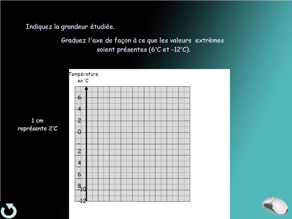 -12 -10 -8-8 -6-6 -4-4 -2-2 0 2 4 6 Indiquez la grandeur étudiée.