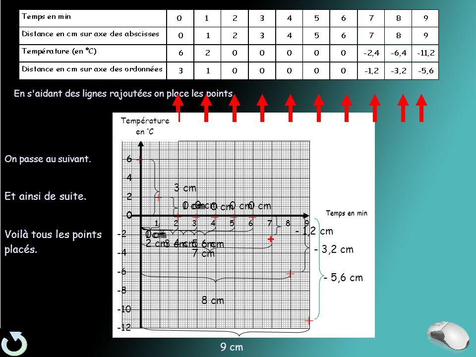 Températur e en °C 0 2 4 6 Temps en min 678954321 En s aidant des lignes rajoutées on place les points.