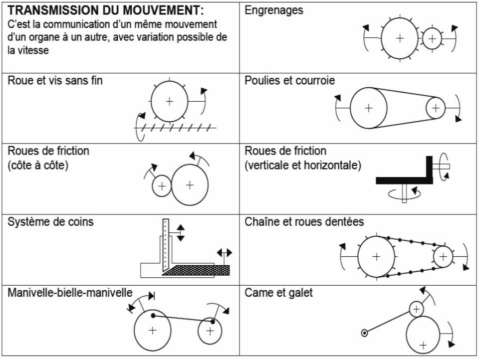 Symboles de fonctions mécaniques complexes