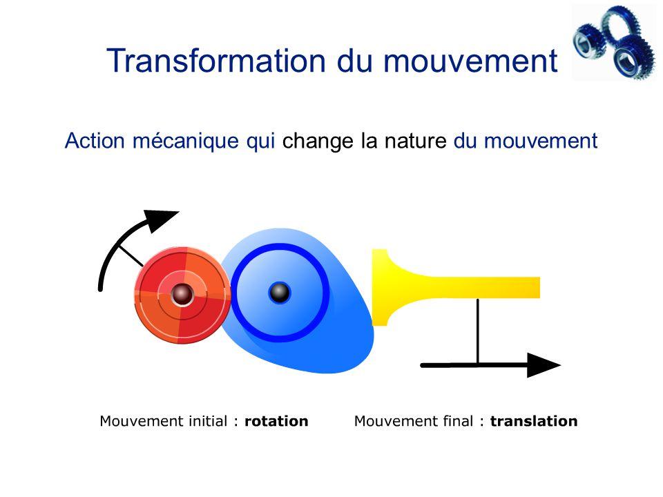 Transformation du mouvement Action mécanique qui change la nature du mouvement