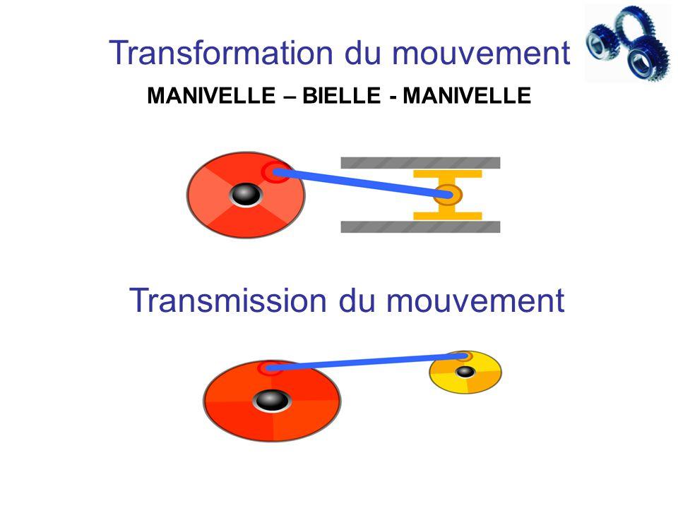 MANIVELLE – BIELLE - MANIVELLE Transformation du mouvement Transmission du mouvement
