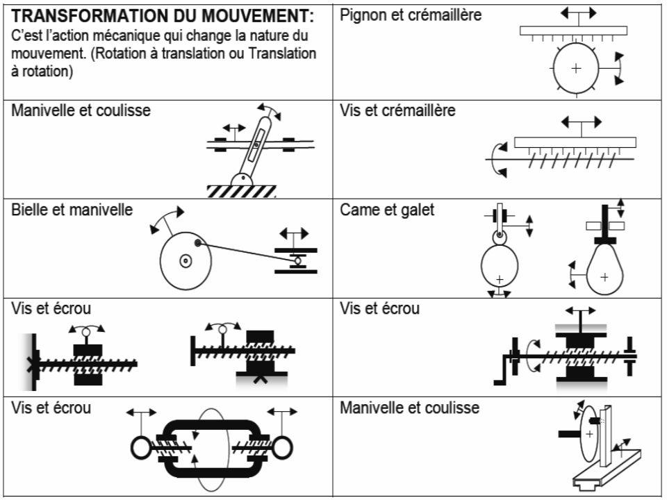 Symboles de fonctions mécaniques complexes (suite)