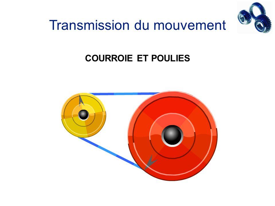 Transmission du mouvement COURROIE ET POULIES