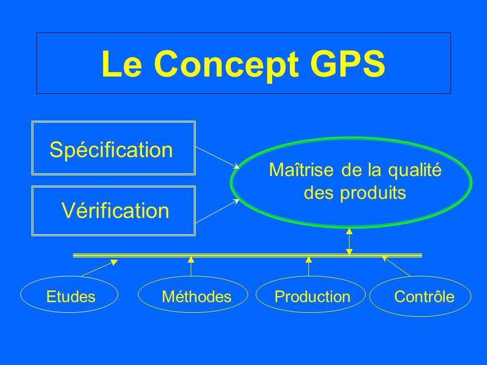 Le Concept GPS Spécification Vérification Maîtrise de la qualité des produits EtudesMéthodesProductionContrôle