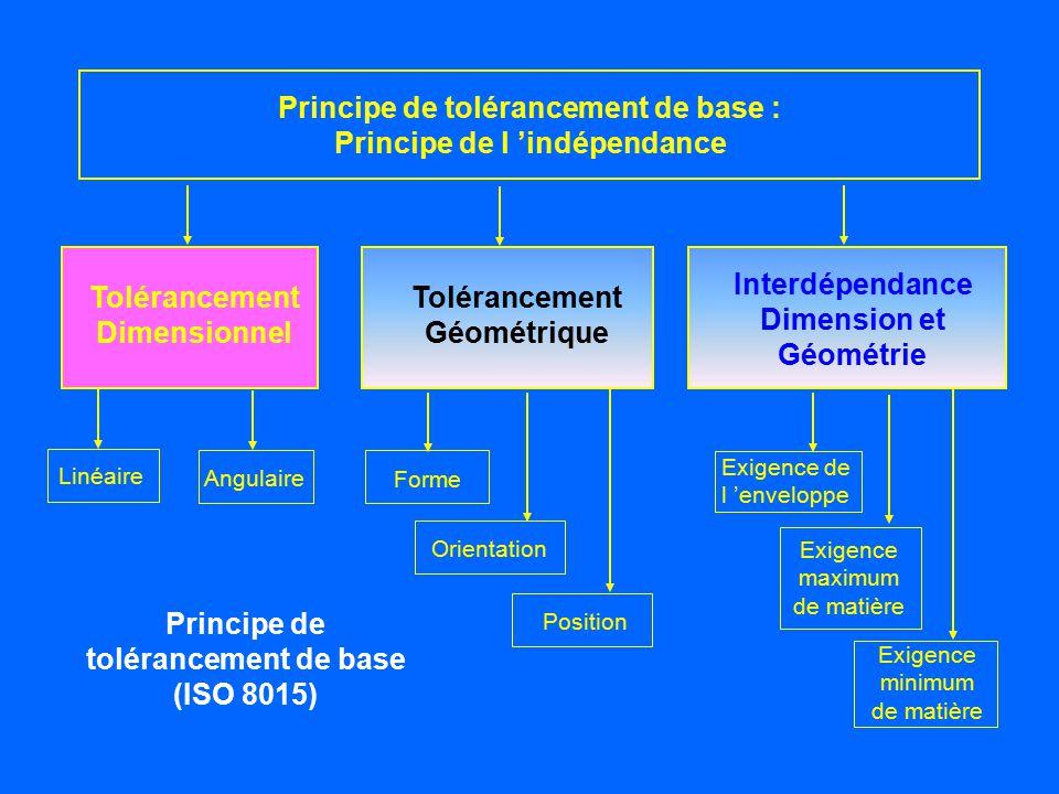 Principe de tolérancement de base : Principe de l 'indépendance Tolérancement Dimensionnel Tolérancement Géométrique Interdépendance Dimension et Géom