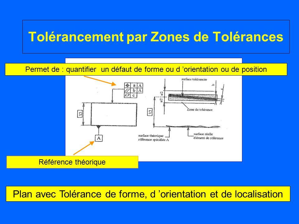 Tolérancement par Zones de Tolérances Plan avec Tolérance de forme, d 'orientation et de localisation Référence théorique Permet de : quantifier un dé