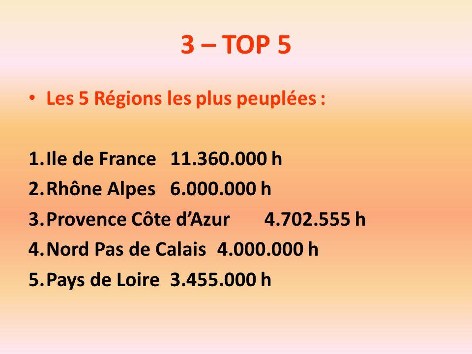 3 – TOP 5 Les 5 Régions les plus peuplées : 1.Ile de France11.360.000 h 2.Rhône Alpes6.000.000 h 3.Provence Côte d'Azur4.702.555 h 4.Nord Pas de Calai