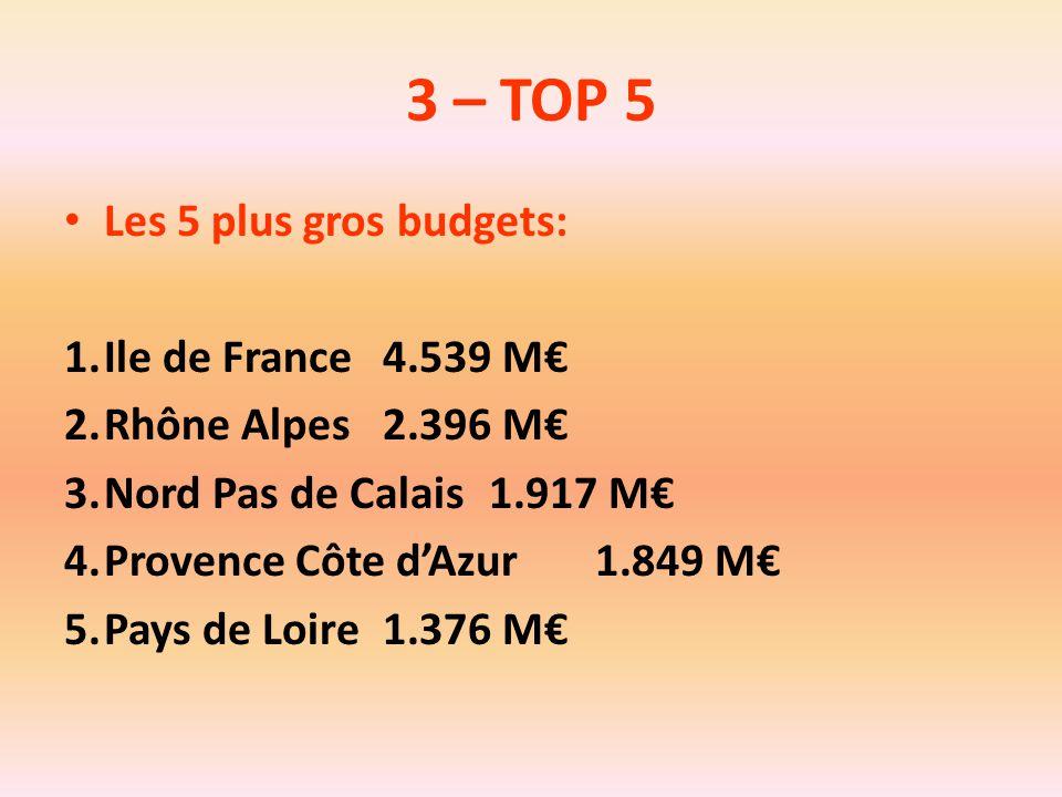 3 – TOP 5 Les 5 plus gros budgets: 1.Ile de France4.539 M€ 2.Rhône Alpes2.396 M€ 3.Nord Pas de Calais1.917 M€ 4.Provence Côte d'Azur1.849 M€ 5.Pays de