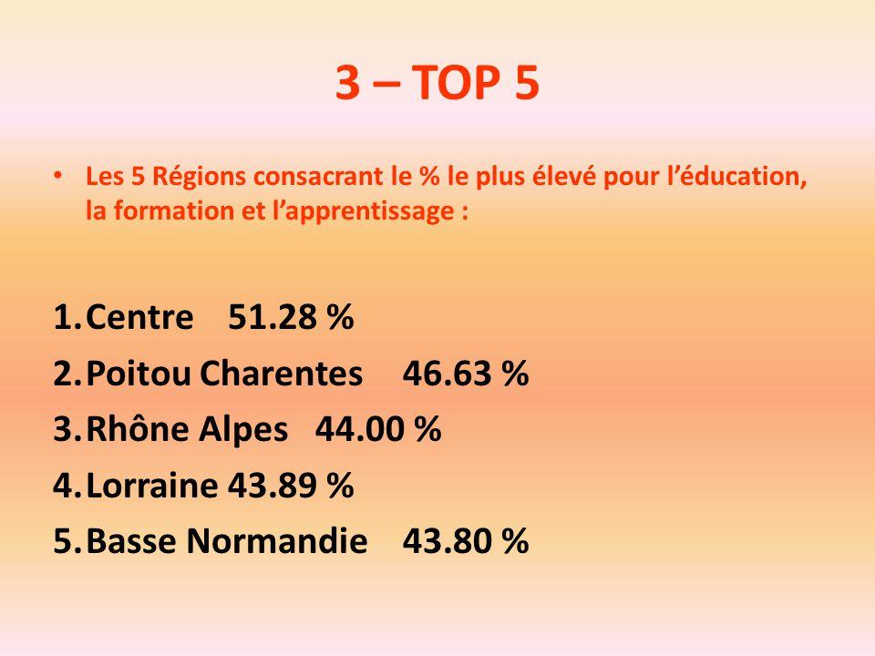 3 – TOP 5 Les 5 Régions consacrant le % le plus élevé pour l'éducation, la formation et l'apprentissage : 1.Centre51.28 % 2.Poitou Charentes46.63 % 3.