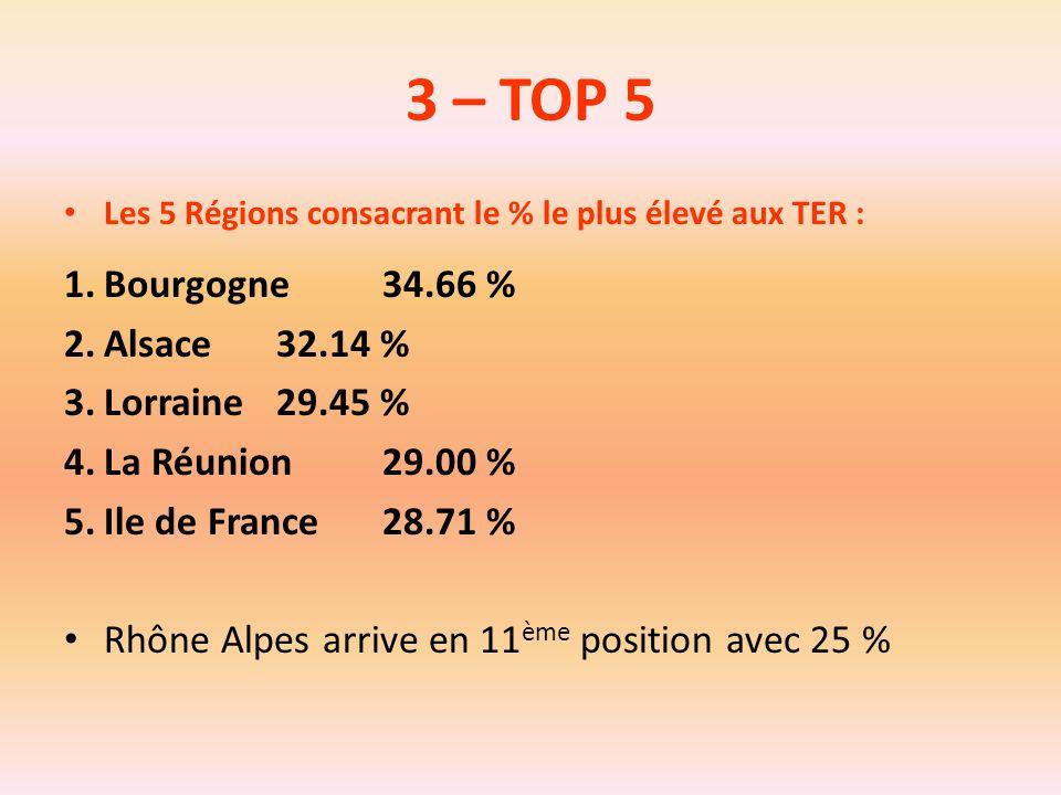 3 – TOP 5 Les 5 Régions consacrant le % le plus élevé aux TER : 1.Bourgogne34.66 % 2.Alsace32.14 % 3.Lorraine29.45 % 4.La Réunion29.00 % 5.Ile de Fran