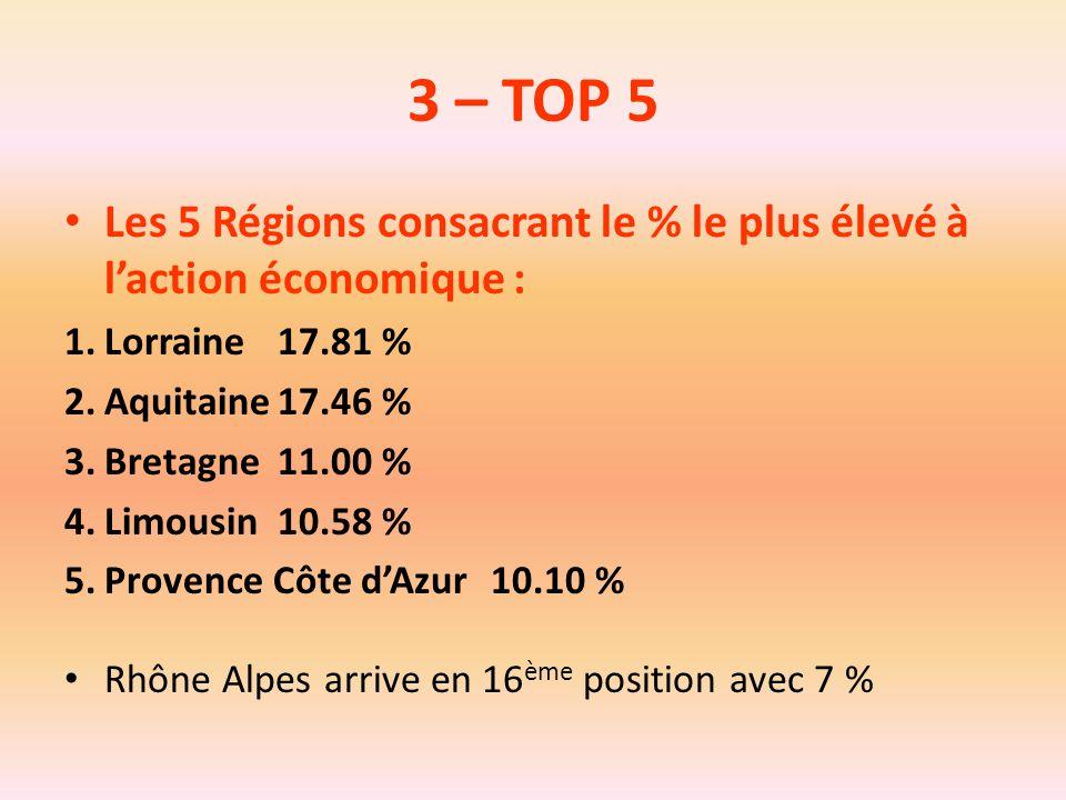3 – TOP 5 Les 5 Régions consacrant le % le plus élevé à l'action économique : 1.Lorraine17.81 % 2.Aquitaine17.46 % 3.Bretagne11.00 % 4.Limousin10.58 %