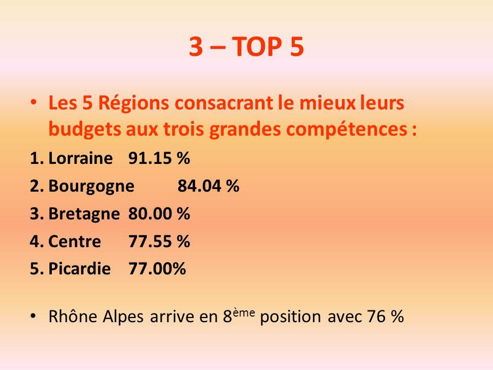 3 – TOP 5 Les 5 Régions consacrant le mieux leurs budgets aux trois grandes compétences : 1.Lorraine91.15 % 2.Bourgogne84.04 % 3.Bretagne80.00 % 4.Cen