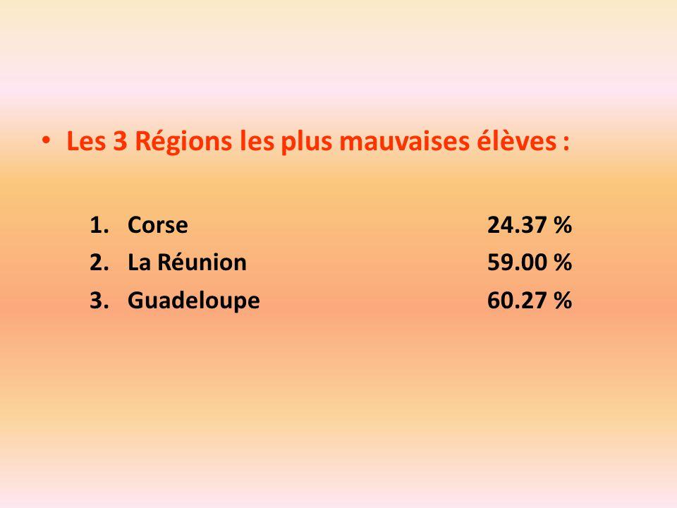 Les 3 Régions les plus mauvaises élèves : 1.Corse24.37 % 2.La Réunion59.00 % 3.Guadeloupe60.27 %