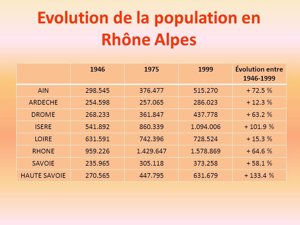 Evolution de la population en Rhône Alpes 194619751999Évolution entre 1946-1999 AIN298.545376.477515.270+ 72.5 % ARDECHE254.598257.065286.023+ 12.3 %
