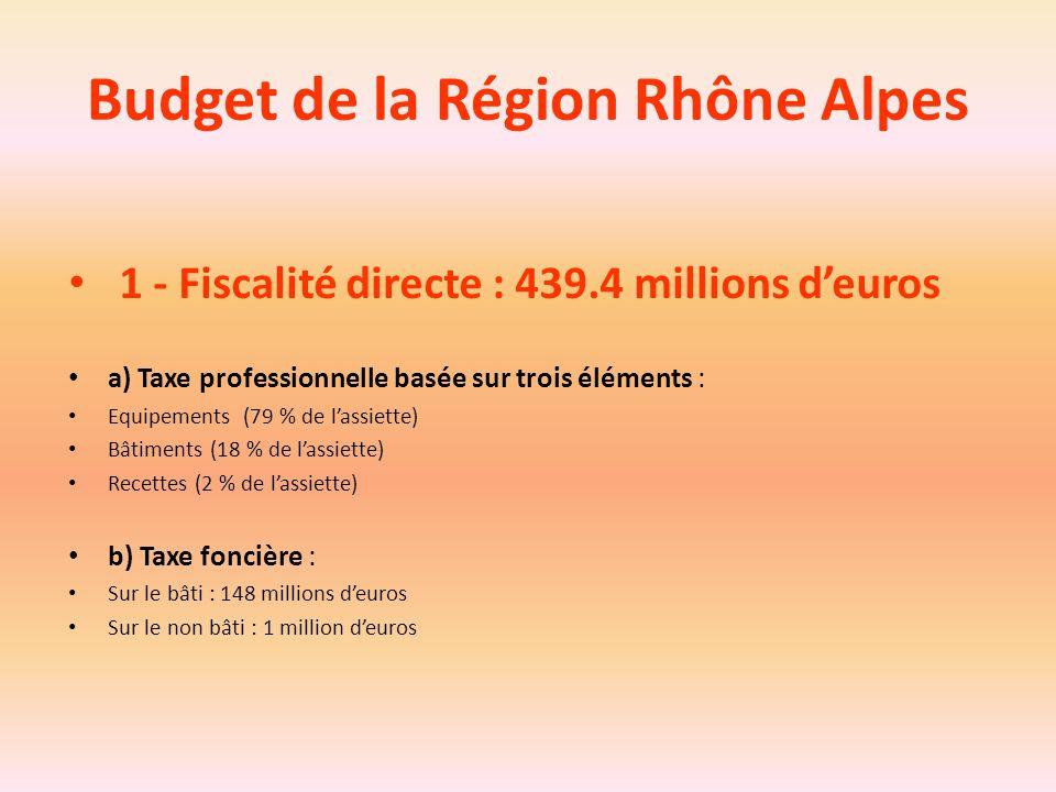 Budget de la Région Rhône Alpes 1 - Fiscalité directe : 439.4 millions d'euros a) Taxe professionnelle basée sur trois éléments : Equipements (79 % de