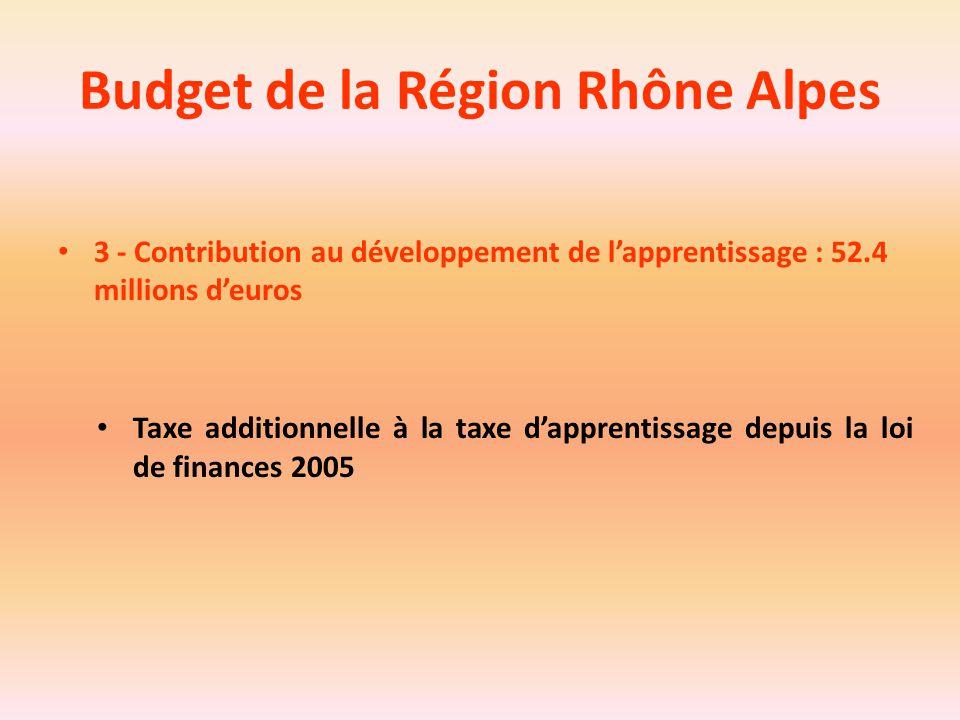 Budget de la Région Rhône Alpes 3 - Contribution au développement de l'apprentissage : 52.4 millions d'euros Taxe additionnelle à la taxe d'apprentiss