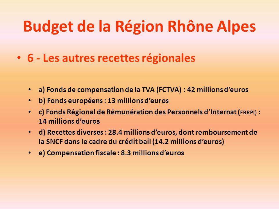 Budget de la Région Rhône Alpes 6 - Les autres recettes régionales a) Fonds de compensation de la TVA (FCTVA) : 42 millions d'euros b) Fonds européens
