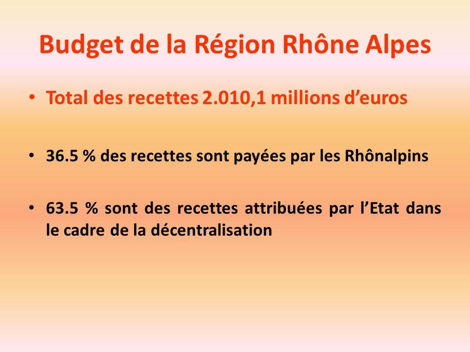 Budget de la Région Rhône Alpes Total des recettes 2.010,1 millions d'euros 36.5 % des recettes sont payées par les Rhônalpins 63.5 % sont des recette