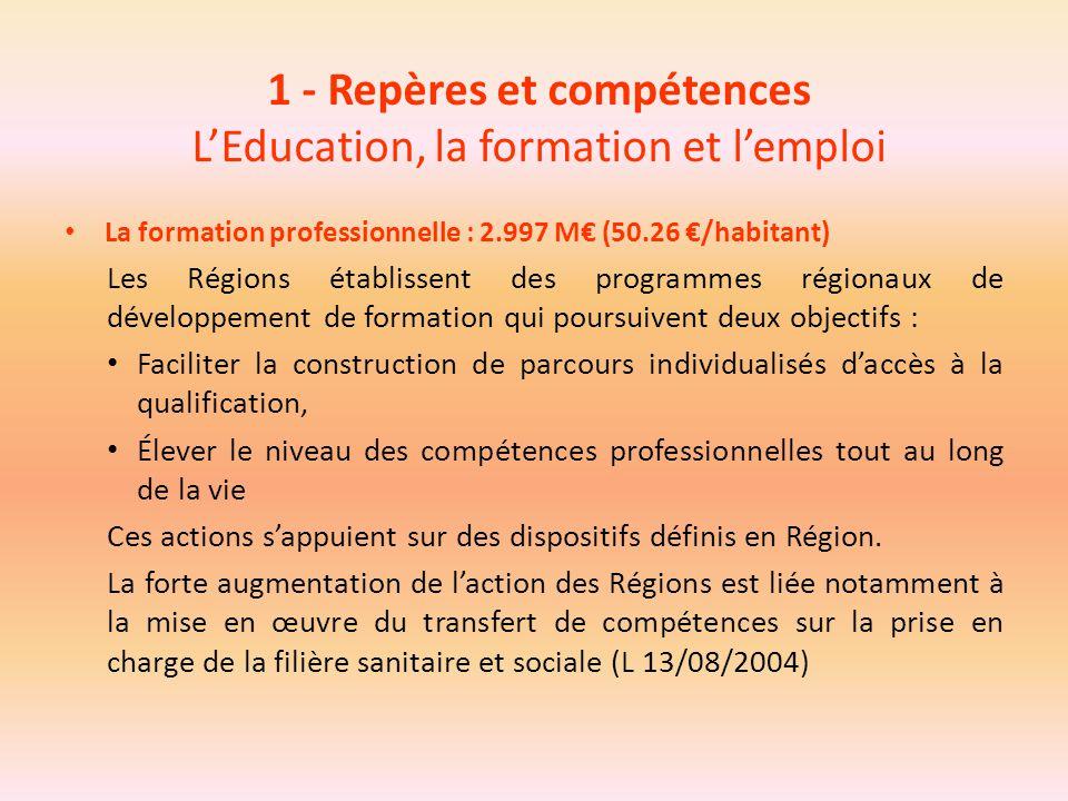 1 - Repères et compétences L'Education, la formation et l'emploi La formation professionnelle : 2.997 M€ (50.26 €/habitant) Les Régions établissent de