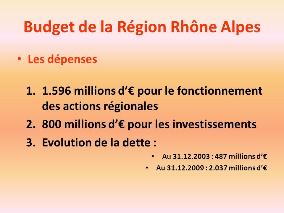 Budget de la Région Rhône Alpes Les dépenses 1.1.596 millions d'€ pour le fonctionnement des actions régionales 2.800 millions d'€ pour les investisse