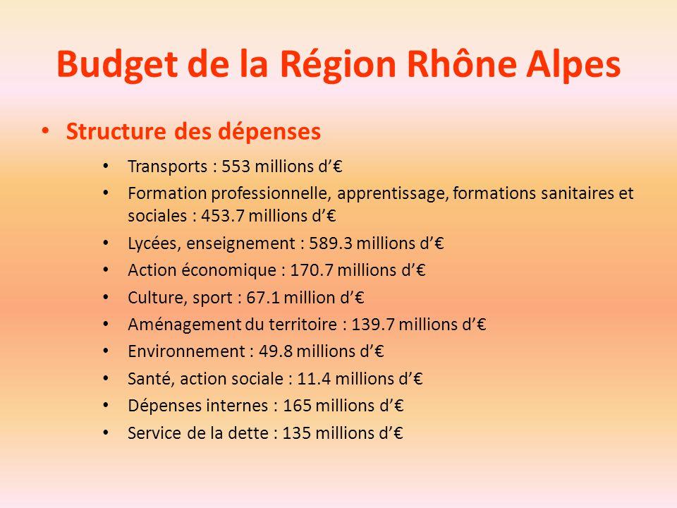 Budget de la Région Rhône Alpes Structure des dépenses Transports : 553 millions d'€ Formation professionnelle, apprentissage, formations sanitaires e
